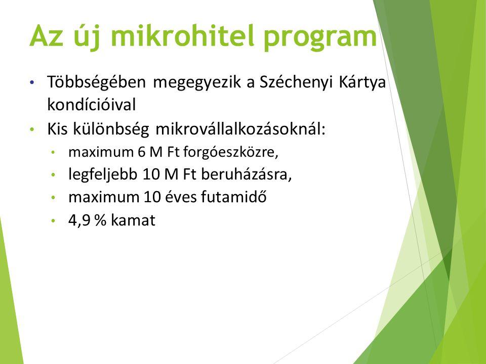 Az új mikrohitel program Többségében megegyezik a Széchenyi Kártya kondícióival Kis különbség mikrovállalkozásoknál: maximum 6 M Ft forgóeszközre, leg
