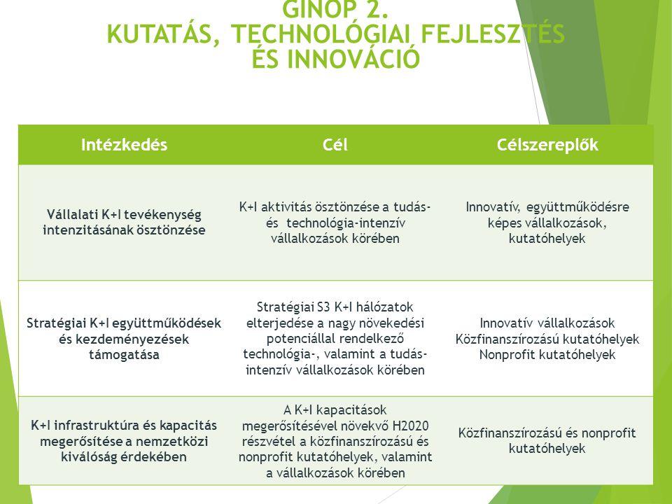 IntézkedésCélCélszereplők Vállalati K+I tevékenység intenzitásának ösztönzése K+I aktivitás ösztönzése a tudás- és technológia-intenzív vállalkozások