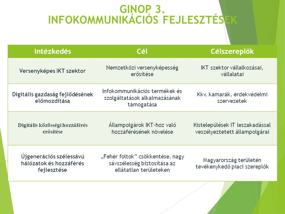 IntézkedésCélCélszereplők Versenyképes IKT szektor Nemzetközi versenyképesség erősítése IKT szektor vállalkozásai, vállalatai Digitális gazdaság fejlő