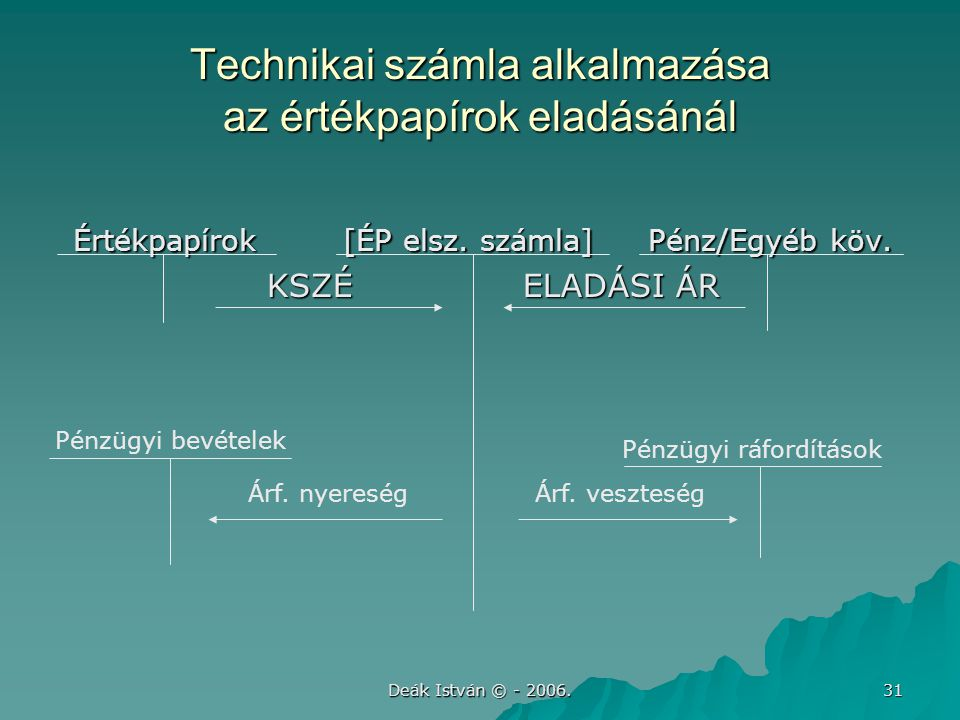Deák István © - 2006. 31 Technikai számla alkalmazása az értékpapírok eladásánál Értékpapírok [ÉP elsz. számla] Pénz/Egyéb köv. Értékpapírok [ÉP elsz.
