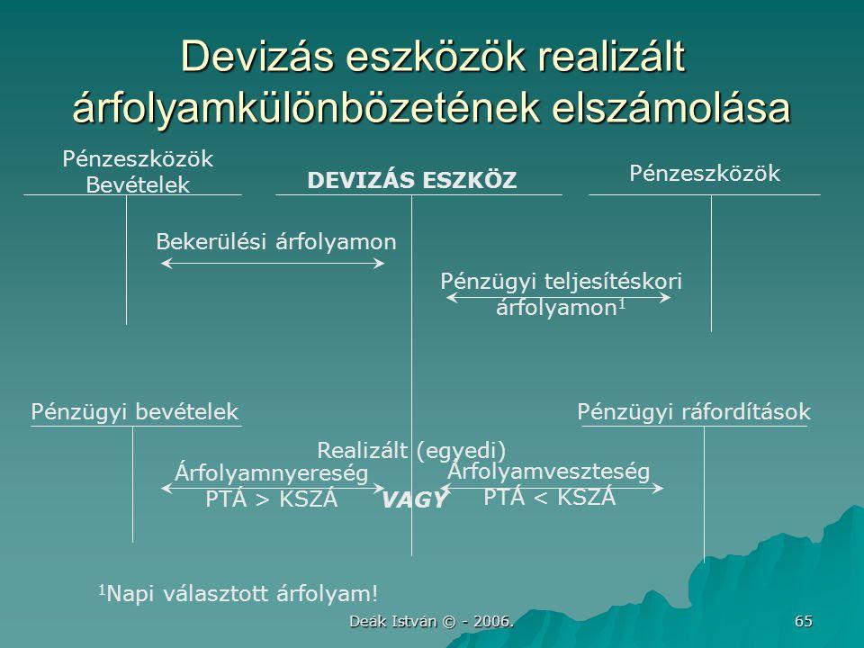 Deák István © - 2006. 65 Devizás eszközök realizált árfolyamkülönbözetének elszámolása DEVIZÁS ESZKÖZ Pénzeszközök Bevételek Pénzeszközök Pénzügyi bev