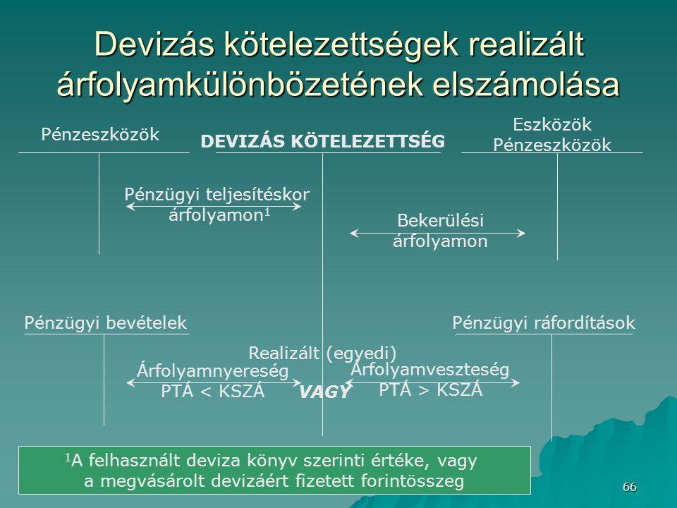 Deák István © - 2006. 66 Devizás kötelezettségek realizált árfolyamkülönbözetének elszámolása DEVIZÁS KÖTELEZETTSÉG Pénzeszközök Eszközök Pénzeszközök