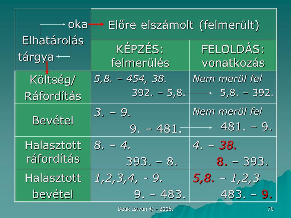 Deák István © - 2006. 70 okaElhatárolástárgya Előre elszámolt (felmerült) KÉPZÉS: felmerülés FELOLDÁS: vonatkozás Költség/Ráfordítás 5,8. – 454, 38. 3
