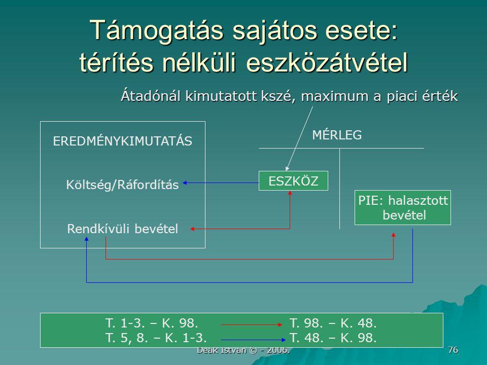 Deák István © - 2006. 76 Támogatás sajátos esete: térítés nélküli eszközátvétel Átadónál kimutatott kszé, maximum a piaci érték EREDMÉNYKIMUTATÁS Költ