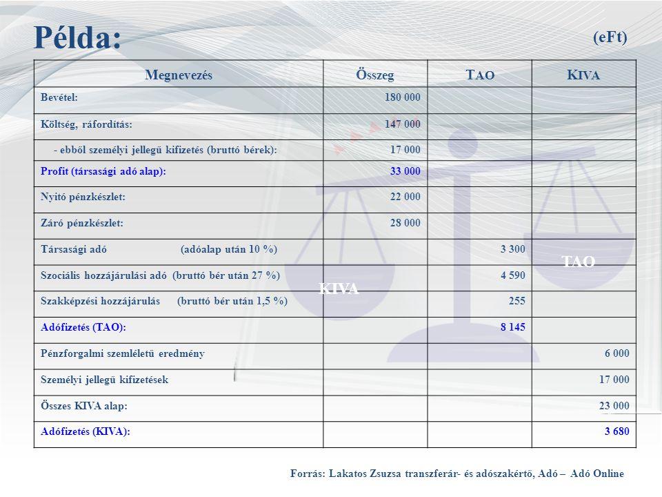 Példa: M egnevezés Ö sszeg T AO K IVA Bevétel:180 000 Költség, ráfordítás:147 000 - ebből személyi jellegű kifizetés (bruttó bérek):17 000 Profit (tár