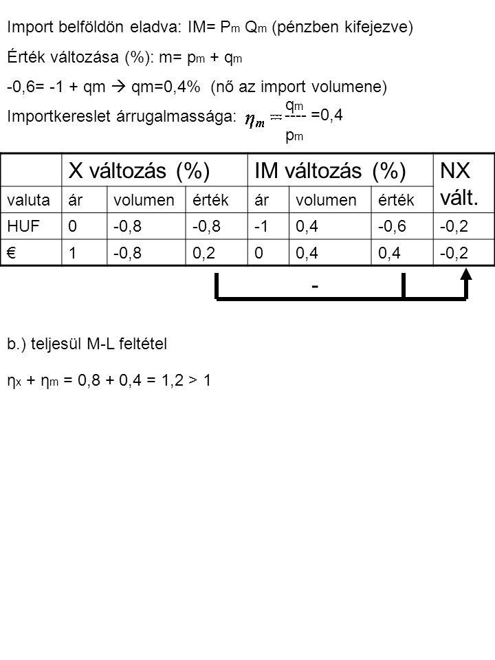 Import belföldön eladva: IM= P m Q m (pénzben kifejezve) Érték változása (%): m= p m + q m -0,6= -1 + qm  qm=0,4% (nő az import volumene) Importkeres