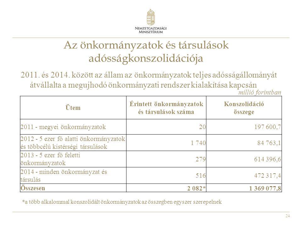24 Az önkormányzatok és társulások adósságkonszolidációja 2011. és 2014. között az állam az önkormányzatok teljes adósságállományát átvállalta a meguj