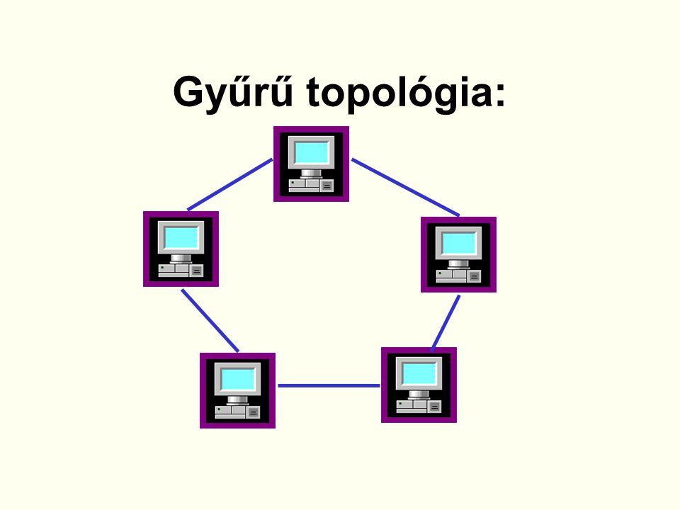20Készítette: Ambrusné Somogyi Kornélia Gyűrű topológia Az információ egy megadott irányba körben áramlik.