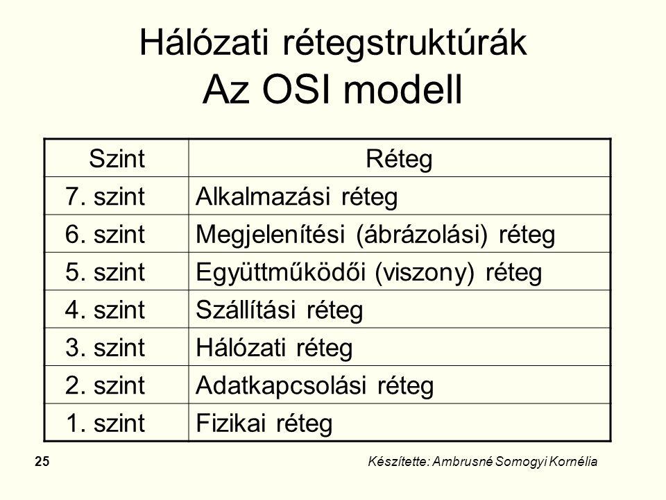24Készítette: Ambrusné Somogyi Kornélia Hálózati szabványok ISO (International Standards Organization) –LAN -ra kidolgozott OSI (Open System Interconnect- nyílt rendszerek összekapcsolása.