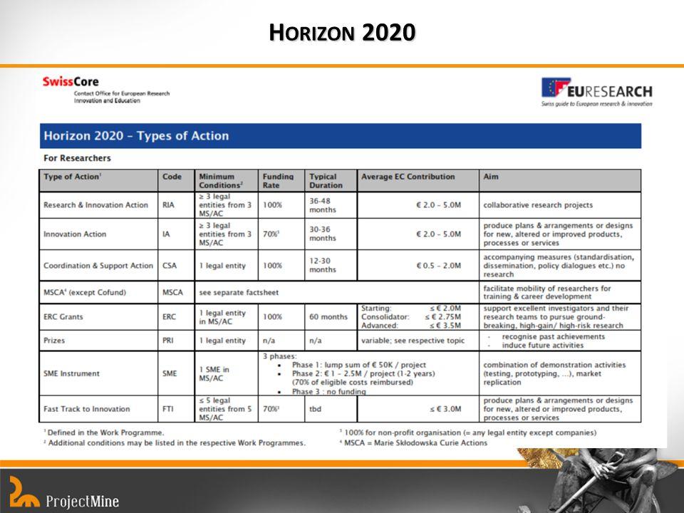 H ORIZON 2020