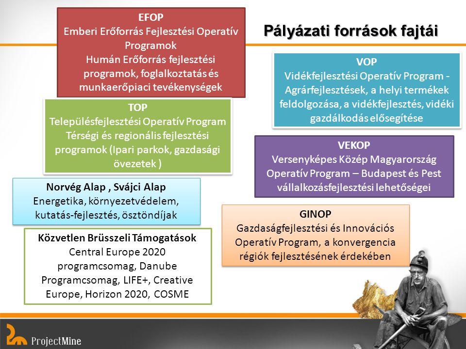 Pályázati források fajtái EFOP Emberi Erőforrás Fejlesztési Operatív Programok Humán Erőforrás fejlesztési programok, foglalkoztatás és munkaerőpiaci tevékenységek TOP Településfejlesztési Operatív Program Térségi és regionális fejlesztési programok (Ipari parkok, gazdasági övezetek ) TOP Településfejlesztési Operatív Program Térségi és regionális fejlesztési programok (Ipari parkok, gazdasági övezetek ) VEKOP Versenyképes Közép Magyarország Operatív Program – Budapest és Pest vállalkozásfejlesztési lehetőségei Norvég Alap, Svájci Alap Energetika, környezetvédelem, kutatás-fejlesztés, ösztöndíjak Norvég Alap, Svájci Alap Energetika, környezetvédelem, kutatás-fejlesztés, ösztöndíjak GINOP Gazdaságfejlesztési és Innovációs Operatív Program, a konvergencia régiók fejlesztésének érdekében GINOP Gazdaságfejlesztési és Innovációs Operatív Program, a konvergencia régiók fejlesztésének érdekében Közvetlen Brüsszeli Támogatások Central Europe 2020 programcsomag, Danube Programcsomag, LIFE+, Creative Europe, Horizon 2020, COSME VOP Vidékfejlesztési Operatív Program - Agrárfejlesztések, a helyi termékek feldolgozása, a vidékfejlesztés, vidéki gazdálkodás elősegítése VOP Vidékfejlesztési Operatív Program - Agrárfejlesztések, a helyi termékek feldolgozása, a vidékfejlesztés, vidéki gazdálkodás elősegítése