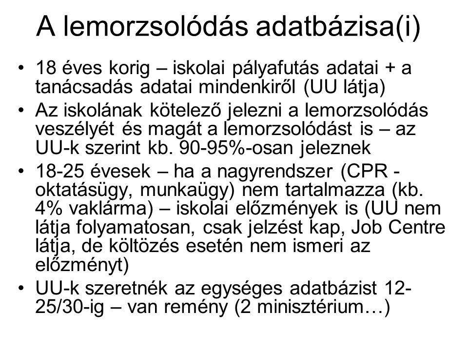 Azonnali beavatkozás A pályairányítási törvény alapján a 15-17 (tkp.