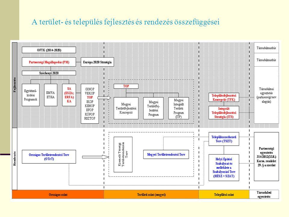 2014-2020 közötti operatív programok operatív program (indikatív megnevezés) forrás Gazdaságfejlesztési és innovációs OP (GINOP) ERFA Versenyképes Közép-Magyarország OP (VEKOP) ERFA Terület- és településfejlesztési OP (TOP) ERFA Integrált közlekedésfejlesztési OP (IKOP) ERFA, KA Környezeti és energetikahatékonysági OP (KEHOP) ERFA, KA Emberi erőforrás fejlesztési OP (EFOP) ERFA, ESZA Közigazgatási- és közszolgáltatás-fejlesztési OP (KÖFOP) KA Vidékfejlesztési program (VP) EMVA, ETHA Rászoruló személyeket támogató OP (RSZTOP) ESZA Magyar halgazdálkodási OP (MAHOP) ETHA