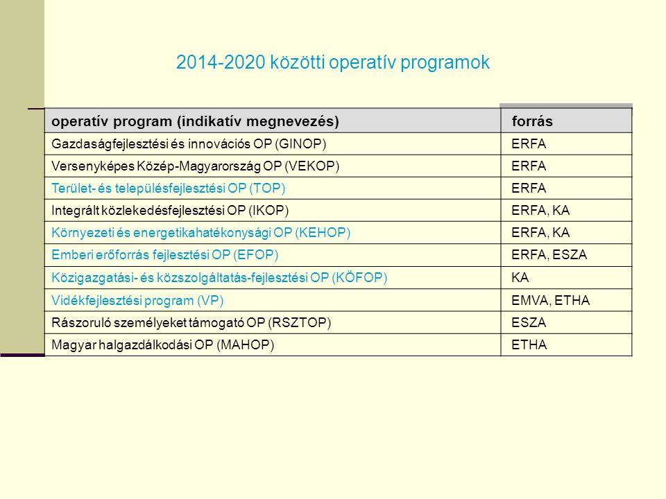 2014-2020 közötti operatív programok operatív program (indikatív megnevezés) forrás Gazdaságfejlesztési és innovációs OP (GINOP) ERFA Versenyképes Köz