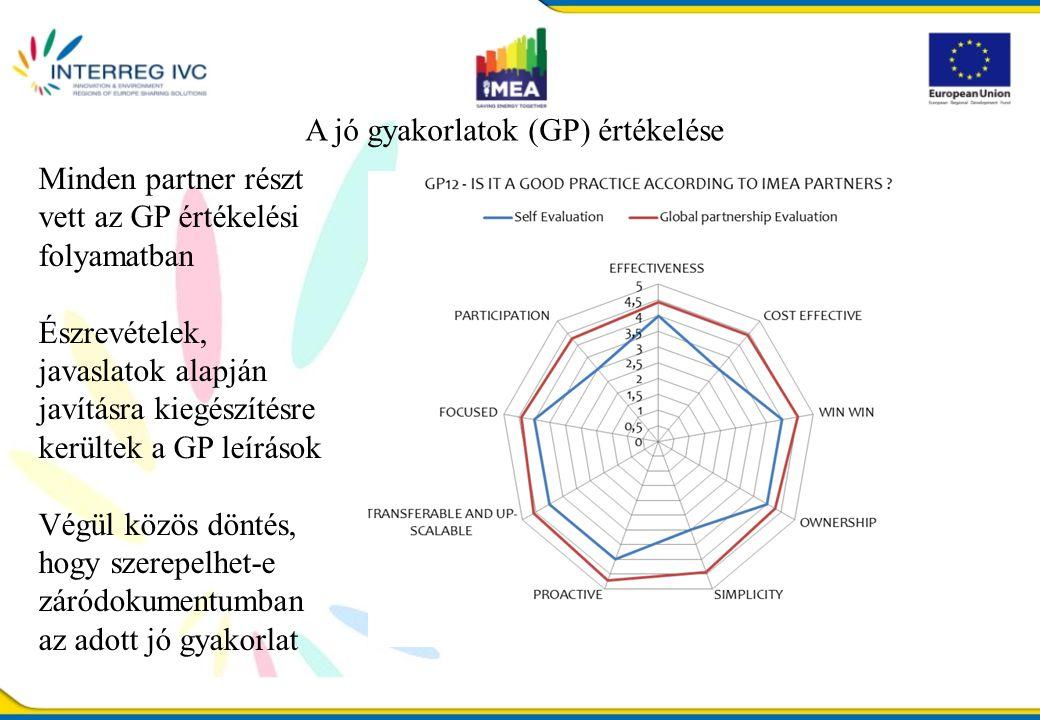 A jó gyakorlatok (GP) értékelése Minden partner részt vett az GP értékelési folyamatban Észrevételek, javaslatok alapján javításra kiegészítésre kerültek a GP leírások Végül közös döntés, hogy szerepelhet-e záródokumentumban az adott jó gyakorlat