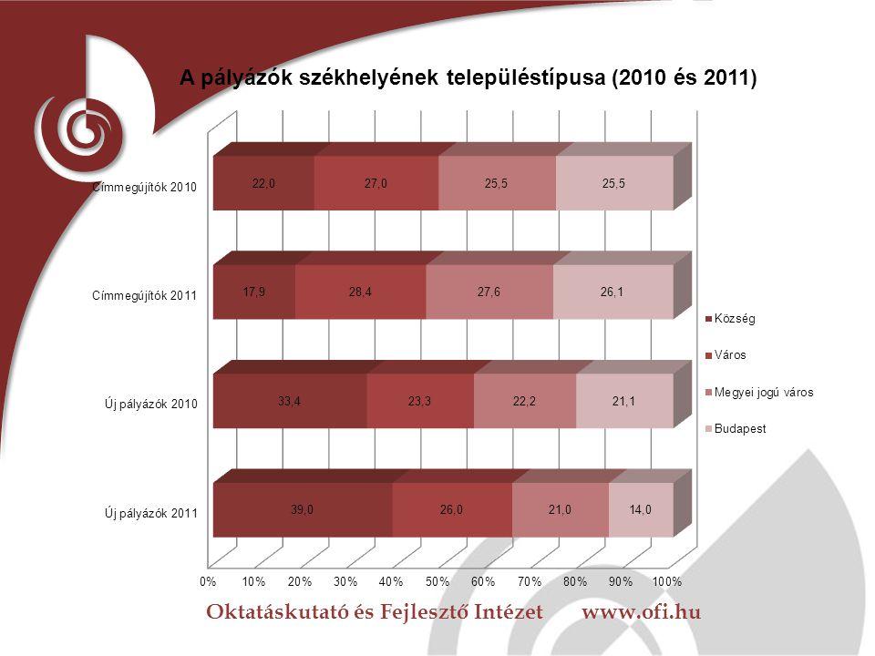 Oktatáskutató és Fejlesztő Intézet www.ofi.hu