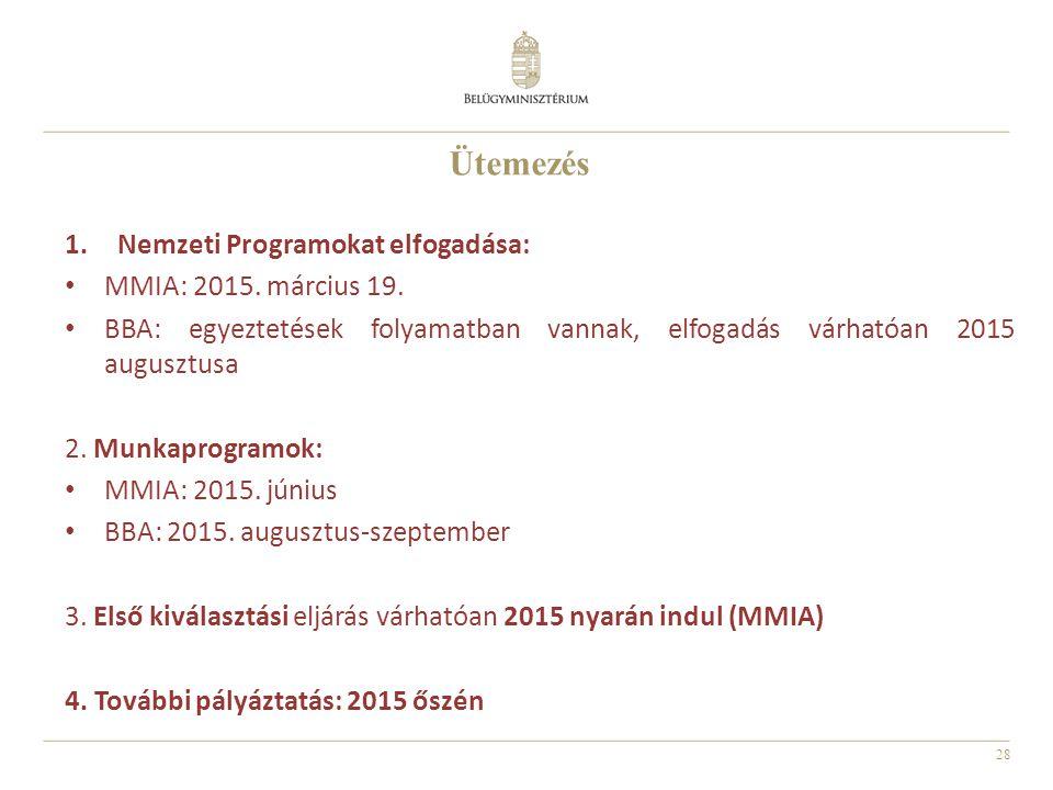 28 Ütemezés 1.Nemzeti Programokat elfogadása: MMIA: 2015.