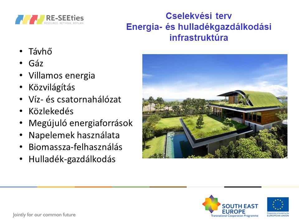 Távhő Gáz Villamos energia Közvilágítás Víz- és csatornahálózat Közlekedés Megújuló energiaforrások Napelemek használata Biomassza-felhasználás Hulladék-gazdálkodás Cselekvési terv Energia- és hulladékgazdálkodási infrastruktúra