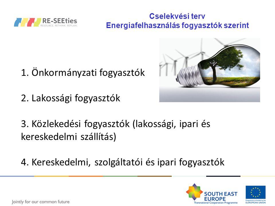 Energiafelhasználás előrejelzése LCA-IWM Hulladékfelhasználás előrejelzése ICLEI éghajlati eszköztár CO2ZW Hulladékgazdálkodás RE-SEEties integrált eszközök 1.