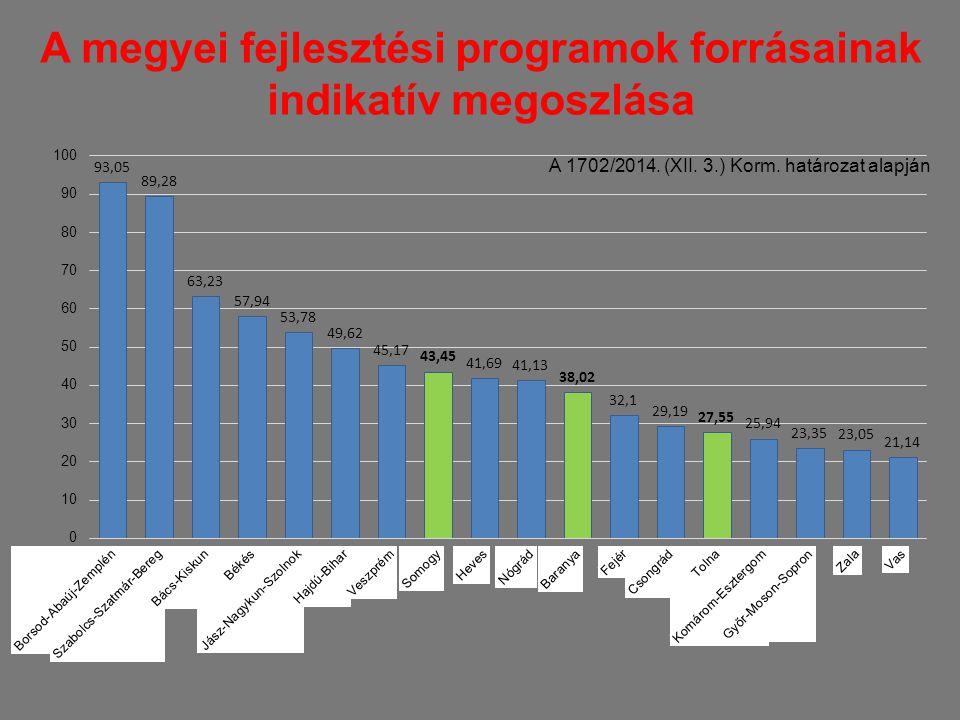A megyei fejlesztési programok forrásainak indikatív megoszlása A 1702/2014. (XII. 3.) Korm. határozat alapján