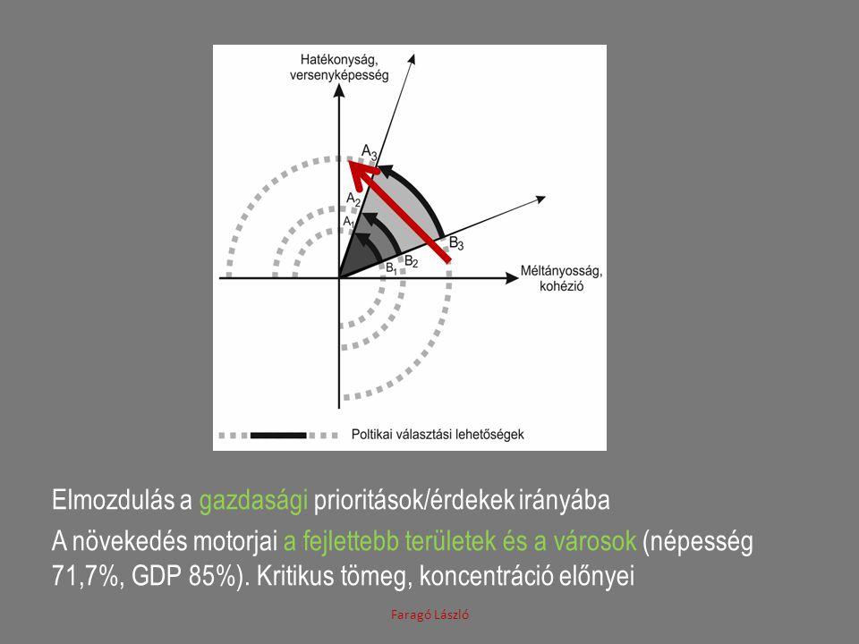 Elmozdulás a gazdasági prioritások/érdekek irányába A növekedés motorjai a fejlettebb területek és a városok (népesség 71,7%, GDP 85%).
