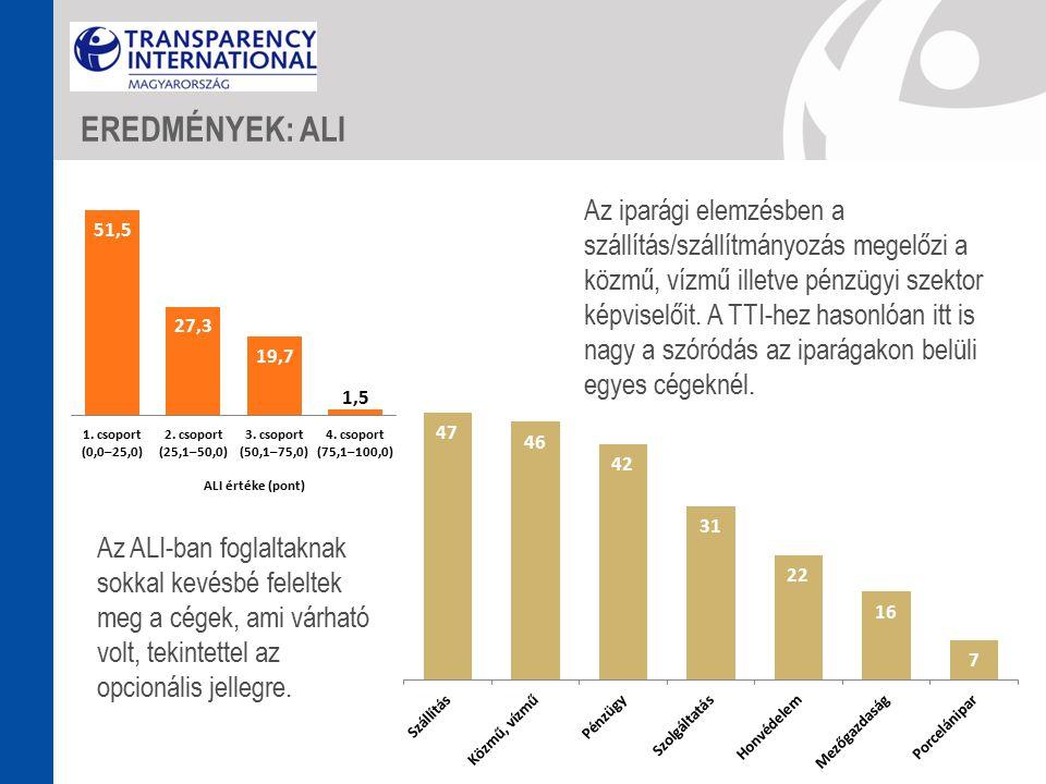 Az ALI-ban foglaltaknak sokkal kevésbé feleltek meg a cégek, ami várható volt, tekintettel az opcionális jellegre.