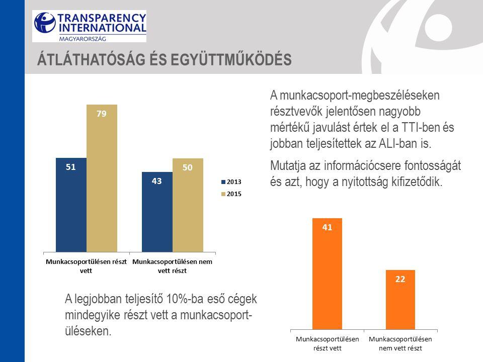 A munkacsoport-megbeszéléseken résztvevők jelentősen nagyobb mértékű javulást értek el a TTI-ben és jobban teljesítettek az ALI-ban is.