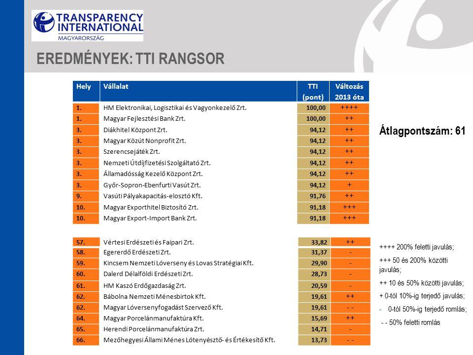 ++++ 200% feletti javulás; +++ 50 és 200% közötti javulás; ++ 10 és 50% közötti javulás; + 0-tól 10%-ig terjedő javulás; -0-tól 50%-ig terjedő romlás; - - 50% feletti romlás EREDMÉNYEK: TTI RANGSOR HelyVállalat TTI (pont) Változás 2013 óta 1.HM Elektronikai, Logisztikai és Vagyonkezelő Zrt.100,00 ++++ 1.Magyar Fejlesztési Bank Zrt.100,00 ++ 3.Diákhitel Központ Zrt.94,12 ++ 3.Magyar Közút Nonprofit Zrt.94,12 ++ 3.Szerencsejáték Zrt.94,12 ++ 3.Nemzeti Útdíjfizetési Szolgáltató Zrt.94,12 ++ 3.Államadósság Kezelő Központ Zrt.94,12 ++ 3.Győr-Sopron-Ebenfurti Vasút Zrt.94,12 + 9.Vasúti Pályakapacitás-elosztó Kft.91,76 ++ 10.Magyar Exporthitel Biztosító Zrt.91,18 +++ 10.Magyar Export-Import Bank Zrt.91,18 +++ 57.Vértesi Erdészeti és Faipari Zrt.33,82 ++ 58.Egererdő Erdészeti Zrt.31,37 - 59.Kincsem Nemzeti Lóverseny és Lovas Stratégiai Kft.29,90 - 60.Dalerd Délalföldi Erdészeti Zrt.28,73 - 61.HM Kaszó Erdőgazdaság Zrt.20,59 - 62.Bábolna Nemzeti Ménesbirtok Kft.19,61 ++ 62.Magyar Lóversenyfogadást Szervező Kft.19,61 - 64.Magyar Porcelánmanufaktúra Kft.15,69 ++ 65.Herendi Porcelánmanufaktúra Zrt.14,71 - 66.Mezőhegyesi Állami Ménes Lótenyésztő- és Értékesítő Kft.13,73 - Átlagpontszám: 61