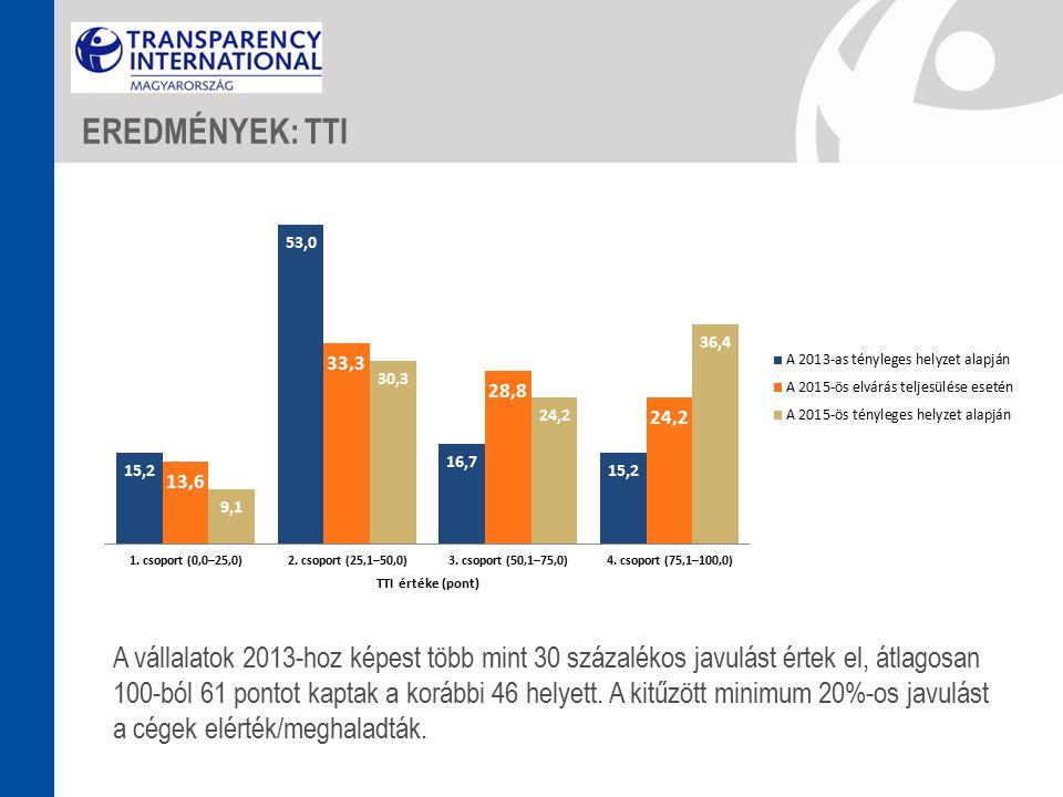 A vállalatok 2013-hoz képest több mint 30 százalékos javulást értek el, átlagosan 100-ból 61 pontot kaptak a korábbi 46 helyett.