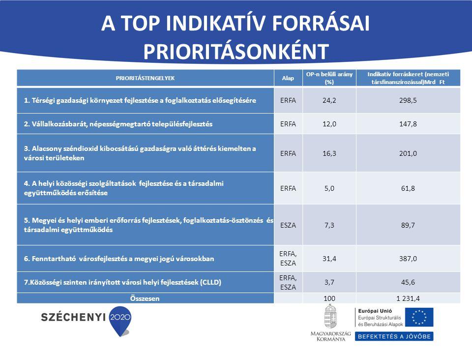 A TOP INDIKATÍV FORRÁSAI PRIORITÁSONKÉNT PRIORITÁSTENGELYEKAlap OP-n belüli arány (%) Indikatív forráskeret (nemzeti társfinanszírozással)Mrd Ft 1. Té