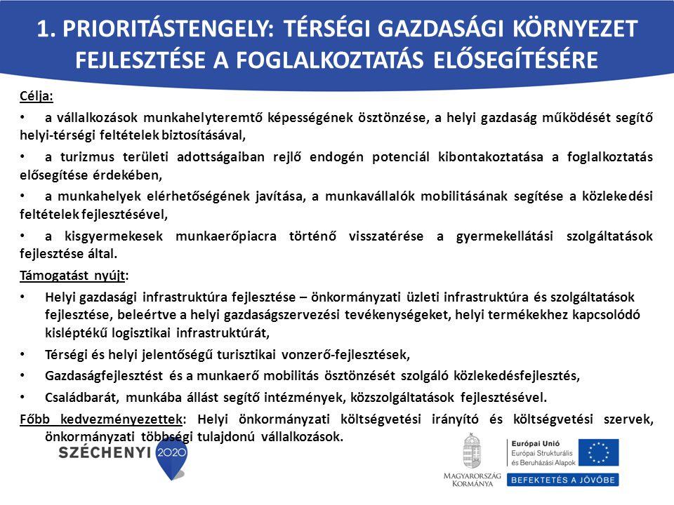 A HU-SK PROGRAM PRIORITÁSAI (INDIKATÍV) 4.Határon átnyúló közigazgatási és állampolgári együttműködések támogatása 4.1.