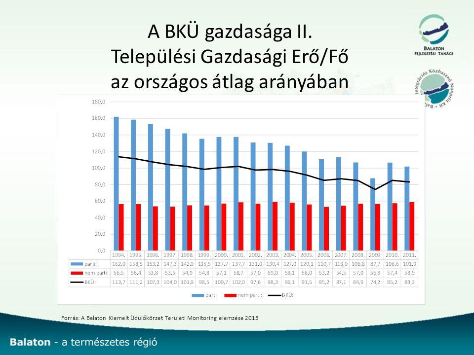 A BKÜ gazdasága II.