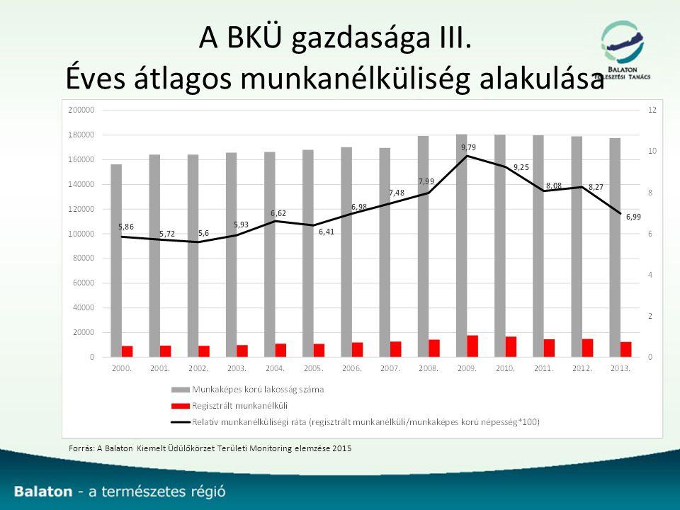 A BKÜ gazdasága III.