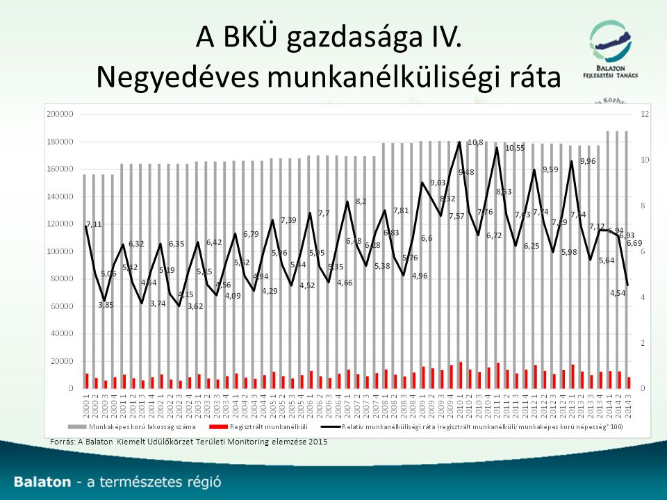 A BKÜ gazdasága IV.