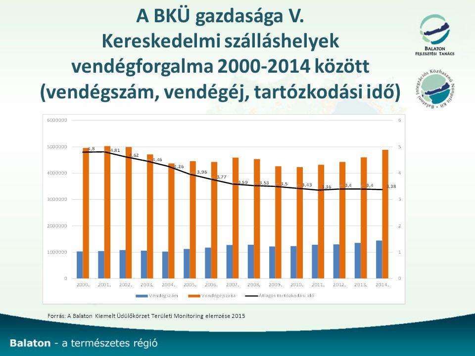 A BKÜ gazdasága V.