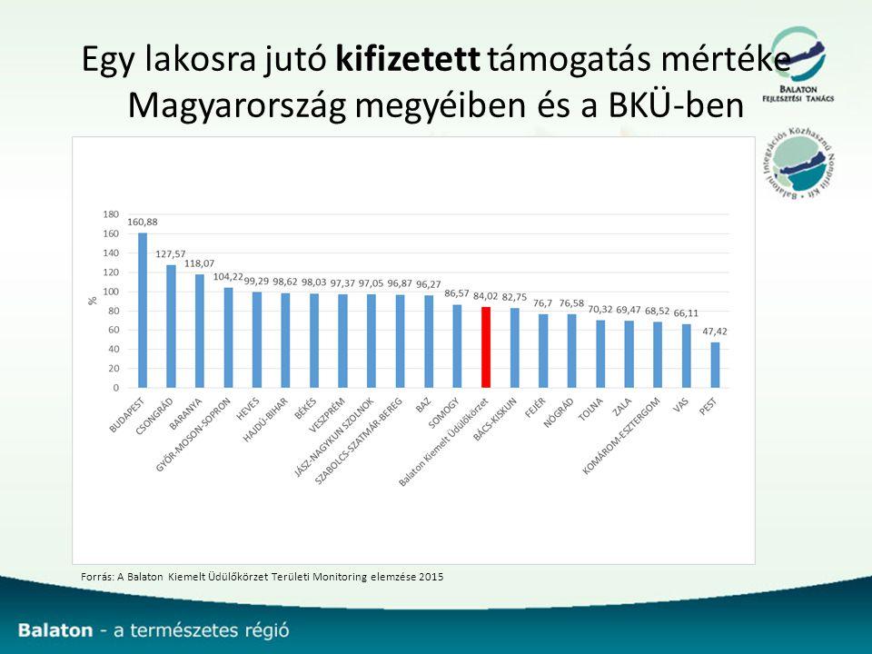 Egy lakosra jutó kifizetett támogatás mértéke Magyarország megyéiben és a BKÜ-ben Forrás: A Balaton Kiemelt Üdülőkörzet Területi Monitoring elemzése 2015