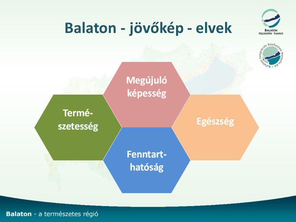 Balaton - jövőkép - elvek