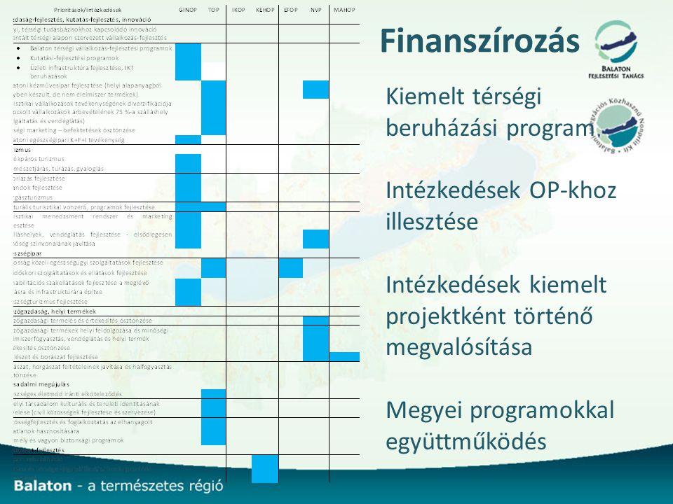 Kiemelt térségi beruházási program Intézkedések OP-khoz illesztése Intézkedések kiemelt projektként történő megvalósítása Megyei programokkal együttműködés Finanszírozás
