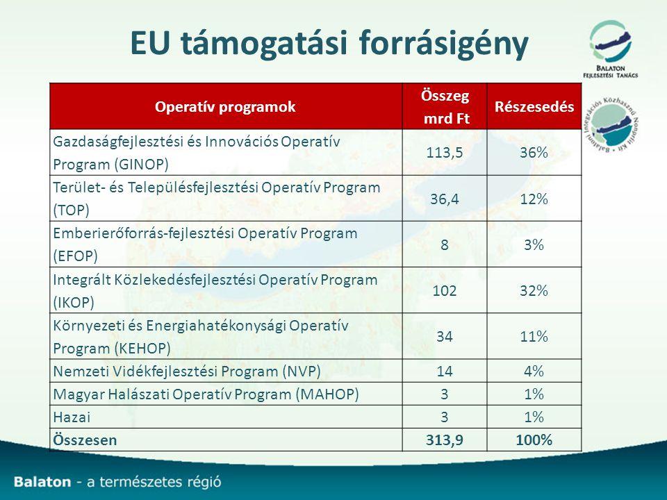 EU támogatási forrásigény Operatív programok Összeg mrd Ft Részesedés Gazdaságfejlesztési és Innovációs Operatív Program (GINOP) 113,536% Terület- és Településfejlesztési Operatív Program (TOP) 36,412% Emberierőforrás-fejlesztési Operatív Program (EFOP) 83% Integrált Közlekedésfejlesztési Operatív Program (IKOP) 10232% Környezeti és Energiahatékonysági Operatív Program (KEHOP) 3411% Nemzeti Vidékfejlesztési Program (NVP)144% Magyar Halászati Operatív Program (MAHOP)31% Hazai31% Összesen313,9100%