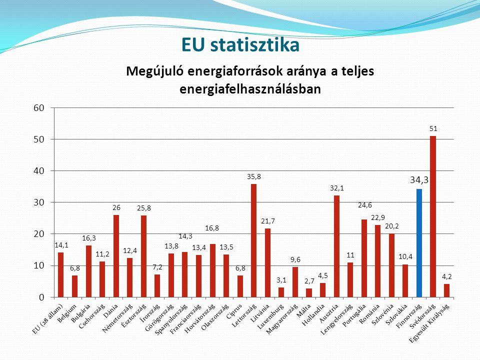 EU statisztika