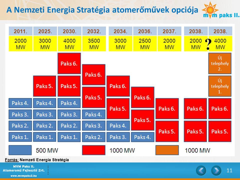 A Nemzeti Energia Stratégia atomerőművek opciója Forrás: Nemzeti Energia Stratégia