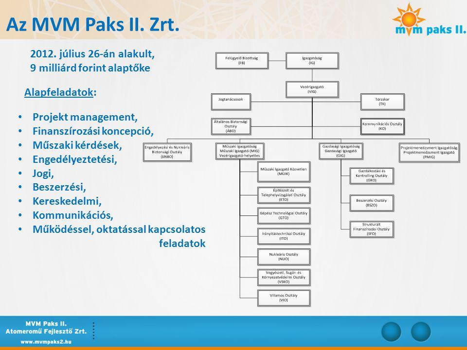 Az MVM Paks II. Zrt.