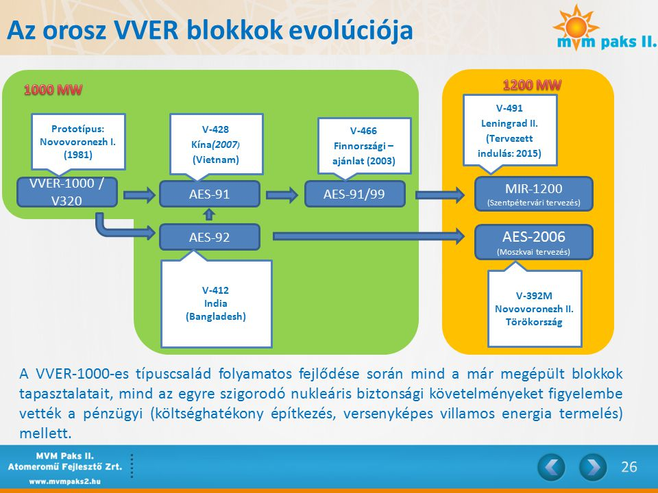 Az orosz VVER blokkok evolúciója VVER-1000 / V320 AES-91 AES-91/99 AES-2006 (Moszkvai tervezés) AES-92 MIR-1200 (Szentpétervári tervezés) Prototípus: Novovoronezh I.