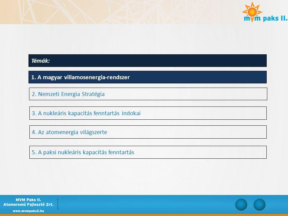 Villamosenergia-előállításának CO 2 kibocsátása Forrás: WNA Report: Comparison of Lifecycle Greenhouse Gas Emissions of Various Electricity Generation Sources TechnológiaCO 2 kibocsátás [tonna/GWh] Lignit1054 Szén888 Olaj733 Földgáz499 Nap86 Biomassza45 Atom29 Víz26 Szél26 Teljes élettartamra vonatkozó üvegházhatású gáz kibocsátás intenzitása az egyes villamosenergia-előállító technológiákra vetítve: