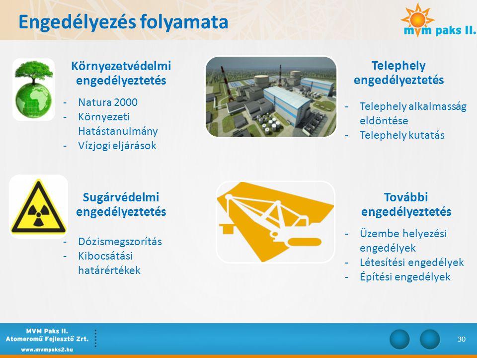 Környezetvédelmi engedélyeztetés Telephely engedélyeztetés Sugárvédelmi engedélyeztetés További engedélyeztetés -Natura 2000 -Környezeti Hatástanulmány -Vízjogi eljárások -Telephely alkalmasság eldöntése -Telephely kutatás -Dózismegszorítás -Kibocsátási határértékek -Üzembe helyezési engedélyek -Létesítési engedélyek -Építési engedélyek Engedélyezés folyamata 30