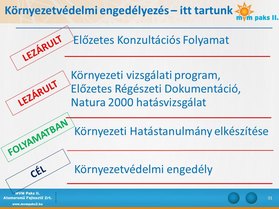 LEZÁRULT CÉL Környezetvédelmi engedélyezés – itt tartunk LEZÁRULT FOLYAMATBAN Előzetes Konzultációs Folyamat Környezeti vizsgálati program, Előzetes Régészeti Dokumentáció, Natura 2000 hatásvizsgálat Környezeti Hatástanulmány elkészítése Környezetvédelmi engedély 31