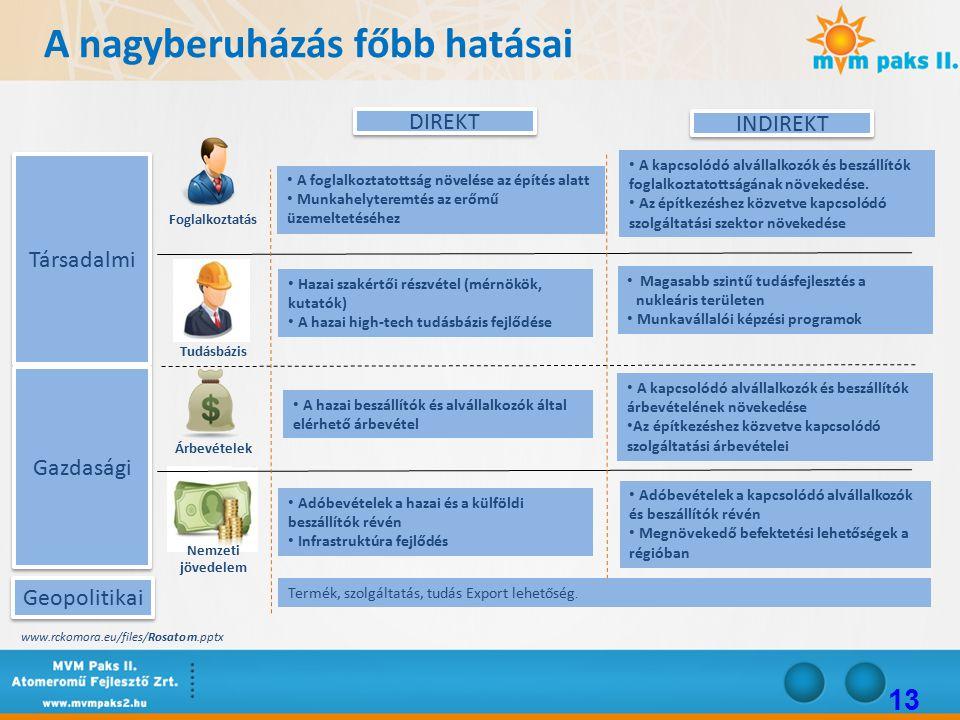 13 Társadalmi Gazdasági Foglalkoztatás Tudásbázis Árbevételek Nemzeti jövedelem DIREKT INDIREKT A foglalkoztatottság növelése az építés alatt Munkahelyteremtés az erőmű üzemeltetéséhez A kapcsolódó alvállalkozók és beszállítók foglalkoztatottságának növekedése.