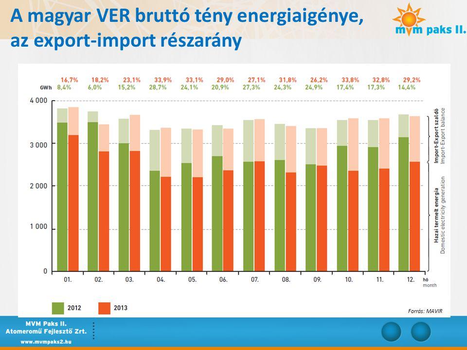 Bruttó energia felhasználás 1990-2013 Forrás: MAVIR