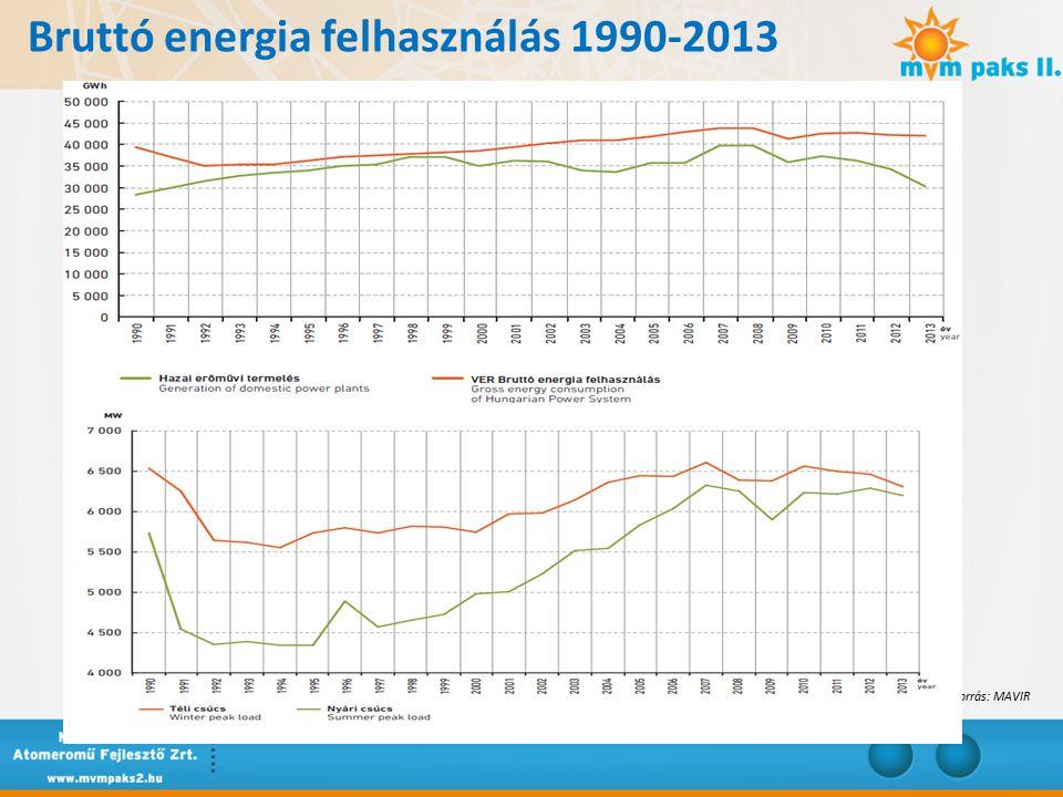 Atomenergia világszerte Ma: 437 működőképes reaktor – ebből 132 az EU27 országaiban 371 762 MWe beépített kapacitás 2035-ig: A világ villamosenergia-termelése több mint 71 százalékkal nő Közel 60 százalékos nukleáris termelésbővülés 64 épülő reaktor – ebből 4 az EU27 országaiban Közel 40 ország tervezi első nukleáris blokkja létesítését