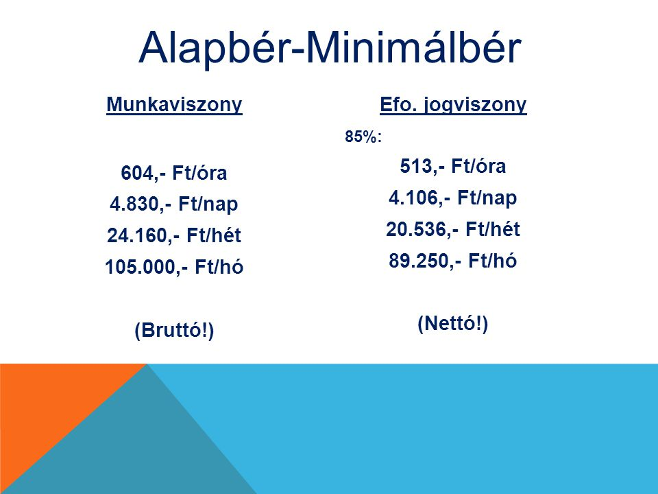 Alapbér-Minimálbér Munkaviszony 604,- Ft/óra 4.830,- Ft/nap 24.160,- Ft/hét 105.000,- Ft/hó (Bruttó!) Efo.